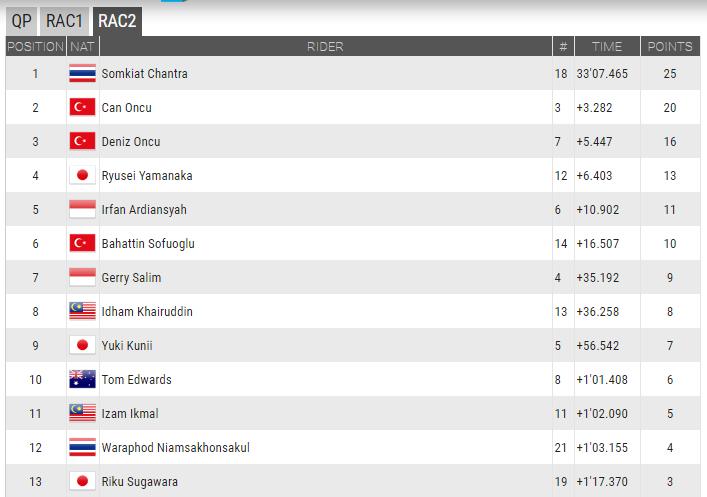 2016 Shell Asya Yetenek Kupası Sonuçları!   4. İçerik Fotoğrafı
