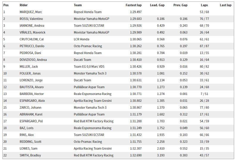 2017 Philip Island MotoGP Resmi Test Sonuçları – 1.Gün 8. İçerik Fotoğrafı