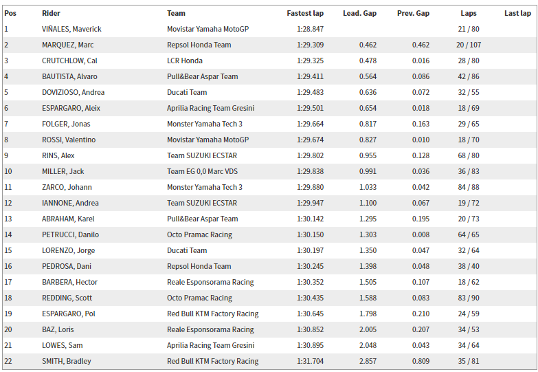 2017 Philip Island MotoGP Resmi Test Sonuçları – 2.Gün & 3.Gün 4. İçerik Fotoğrafı