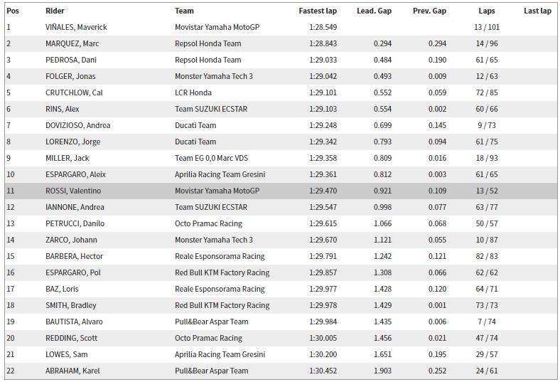 2017 Philip Island MotoGP Resmi Test Sonuçları – 2.Gün & 3.Gün 5. İçerik Fotoğrafı