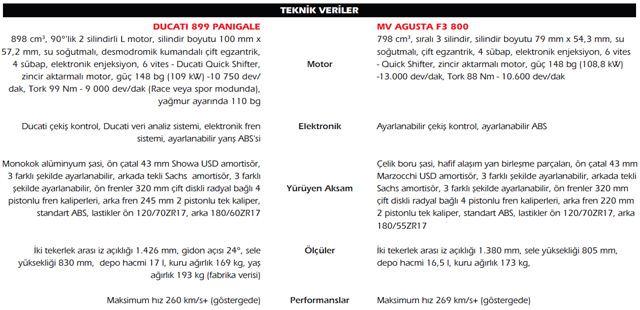Ducati 899 Panigale - MV Agusta F3 800 8. İçerik Fotoğrafı