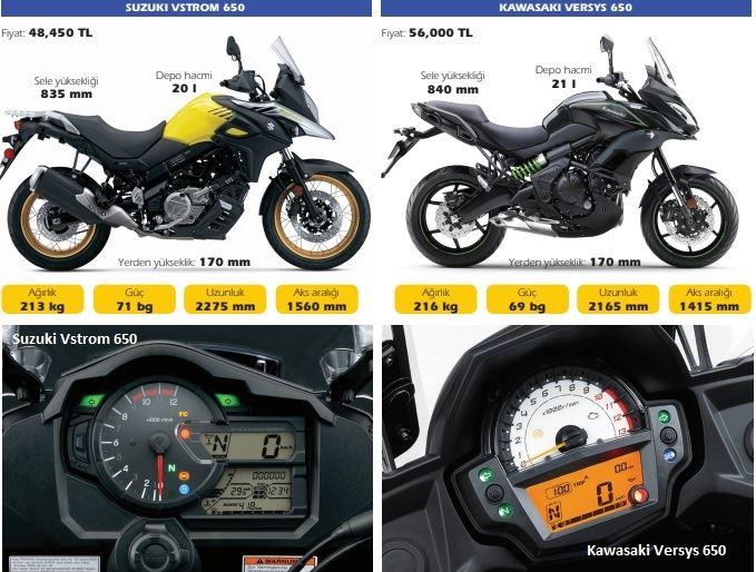Karşılaştırma; Yamaha Tracer 700 Honda NC750X karşısında! 3. İçerik Fotoğrafı