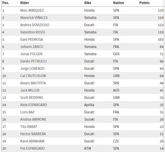 Marquez, Sachsenring'te Kazanan İsim!  5. İçerik Fotoğrafı