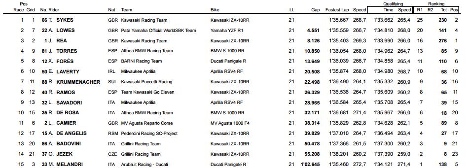 Misano'daki İkinci Yarışta Sürpriz Son!  4. İçerik Fotoğrafı