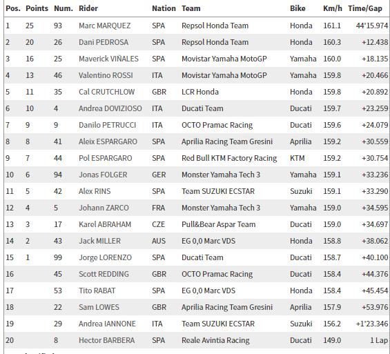 MotoGP Brno Raundu'nda Marc Marquez Başroldeydi! 3. İçerik Fotoğrafı