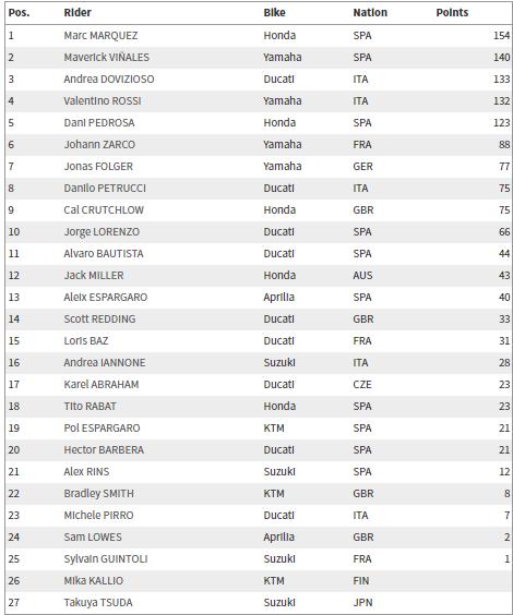 MotoGP Brno Raundu'nda Marc Marquez Başroldeydi! 4. İçerik Fotoğrafı
