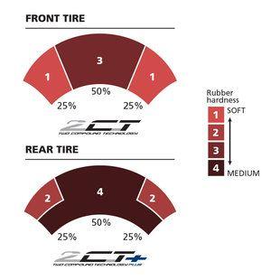 MotoGP'de Lastik ve Fren Sistemi Değişiklikleri 2. İçerik Fotoğrafı