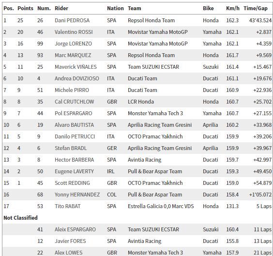 MotoGP: Misano Yarış Sonuçları  4. İçerik Fotoğrafı