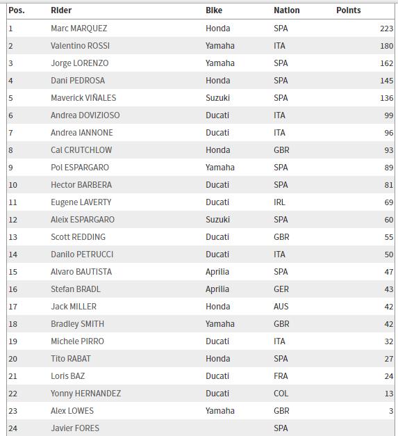 MotoGP: Misano Yarış Sonuçları  5. İçerik Fotoğrafı