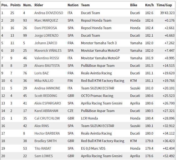 MotoGP Red Bull Spielberg Yarış Sonuçları! 4. İçerik Fotoğrafı