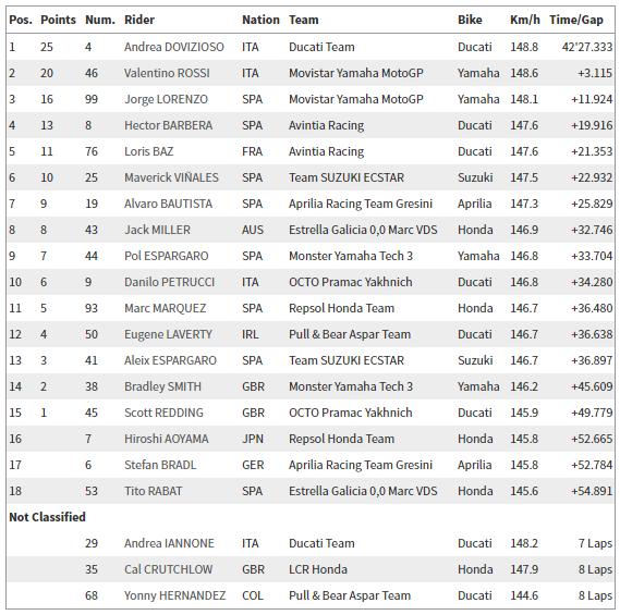 MotoGP: Sepang Yarış Sonuçları  5. İçerik Fotoğrafı