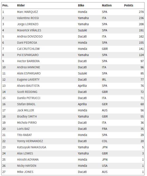 MotoGP: Sepang Yarış Sonuçları  6. İçerik Fotoğrafı