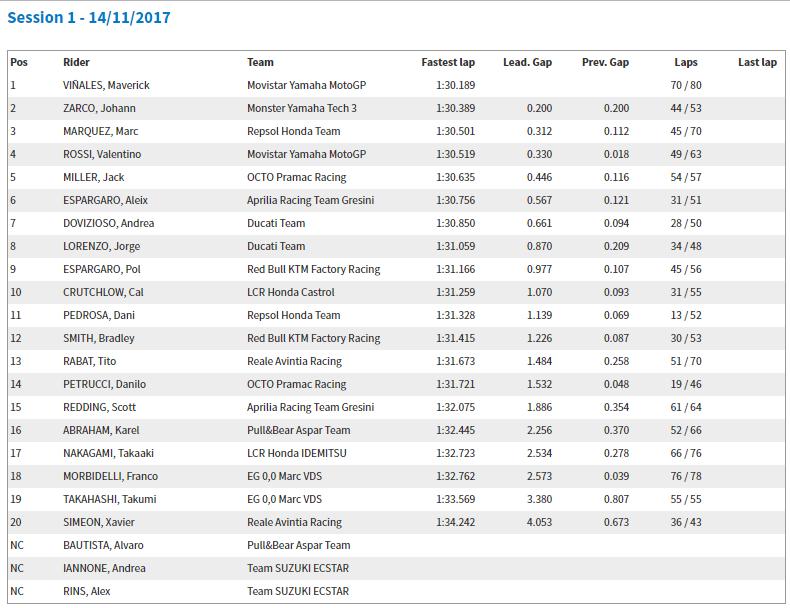 MotoGP Valencia 2018 Test Sonuçları!  5. İçerik Fotoğrafı