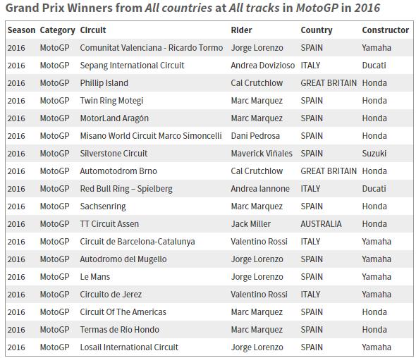 Rakamlarla 2016 MotoGP Sezonuna Bir Bakış! 12. İçerik Fotoğrafı