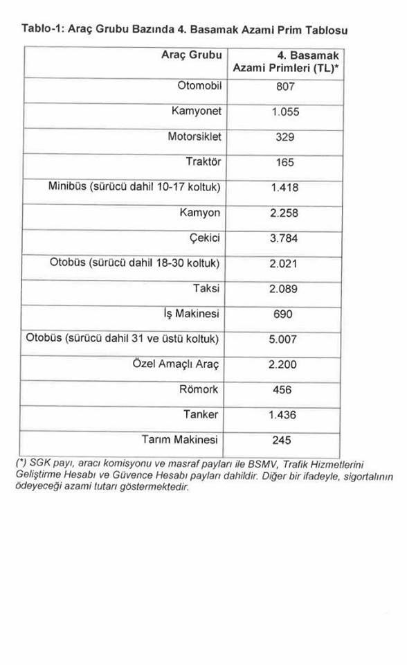 Trafik Sigortasında Tavan Fiyat Dönemi 3. İçerik Fotoğrafı