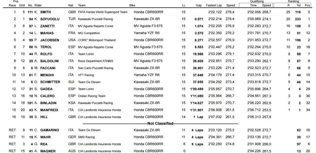 WSS: Katar Yarış Sonuçları 4. İçerik Fotoğrafı
