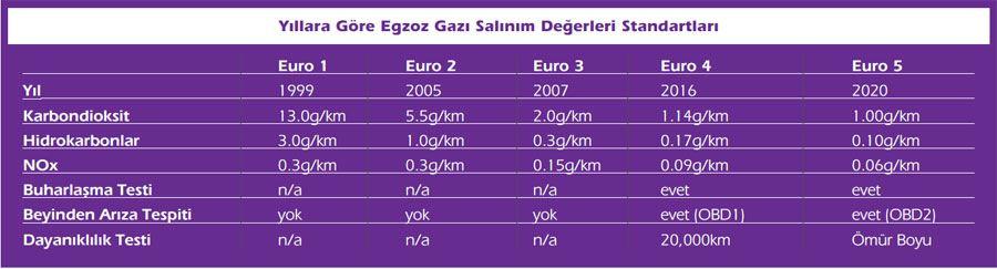 Yeni Emisyon Standardı Euro 4 Nedir, Ne Değildir? 7. İçerik Fotoğrafı